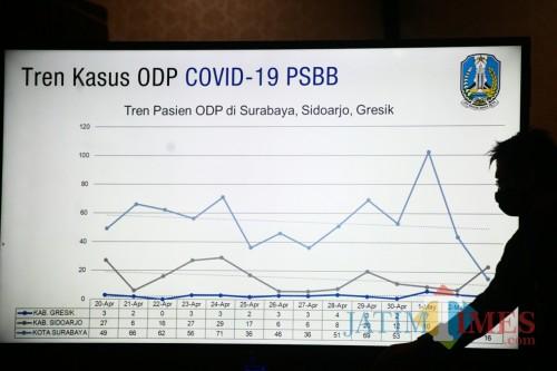 Grafik kenaikan Covid-19