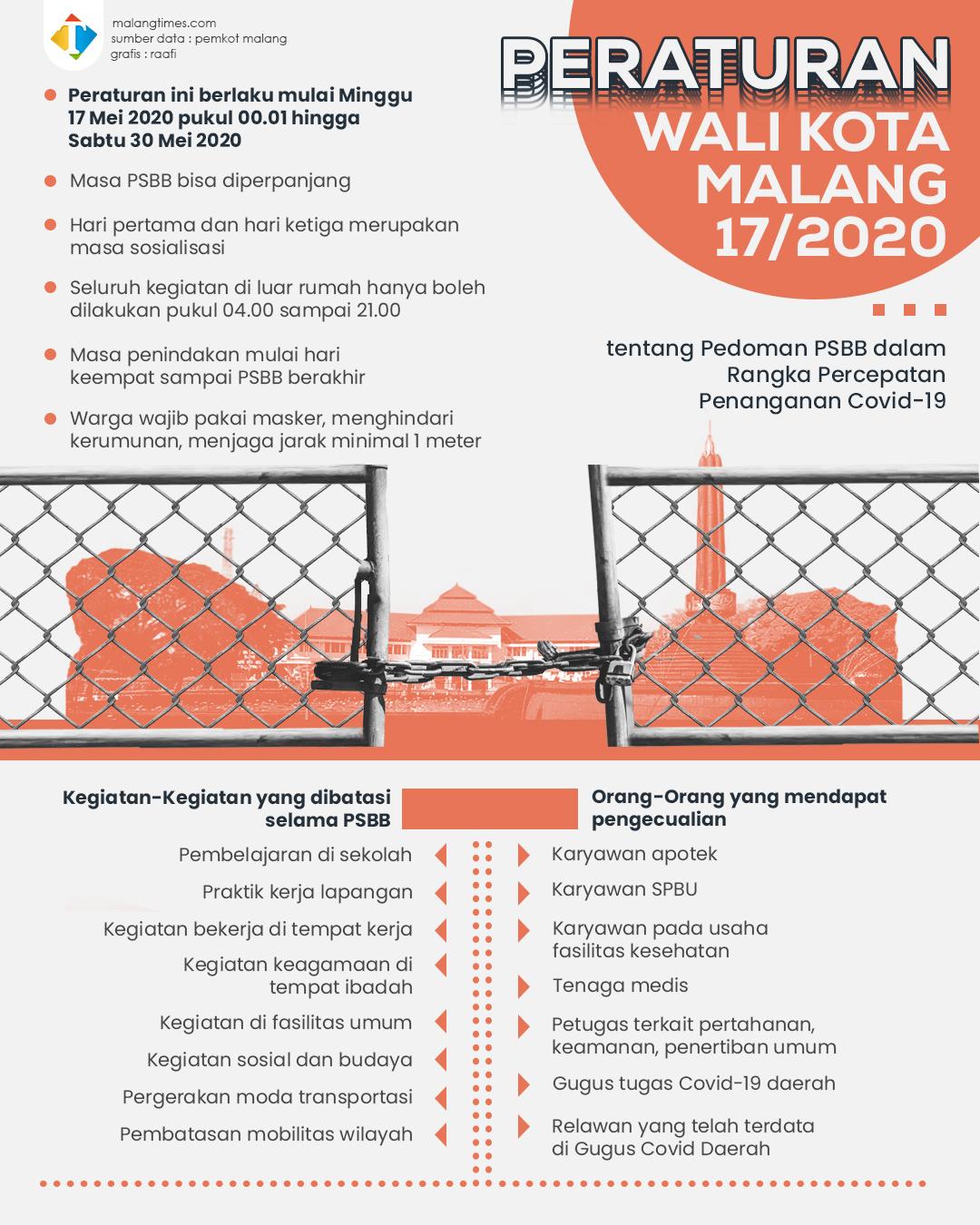 Teruntuk Warga Kota Malang, Ini yang Boleh Dilakukan dan Tidak Selama PSBB