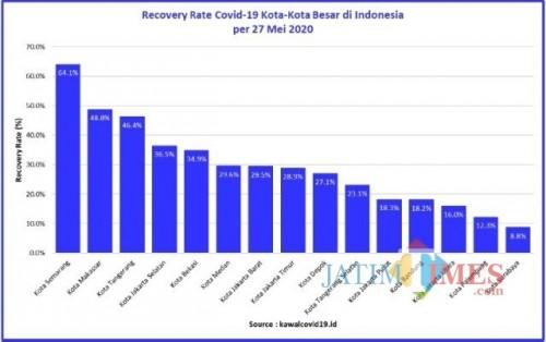 Perbandingan Recovery Rate kota-kota besar di Indonesia