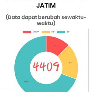 Usai Lebaran, 3 Warga Desa di Kabupaten Madiun Dinyatakan Positif Covid-19