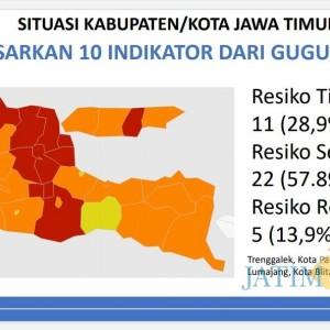 27 Daerah Membaik, 11 Berstatus Zona Merah di Jatim