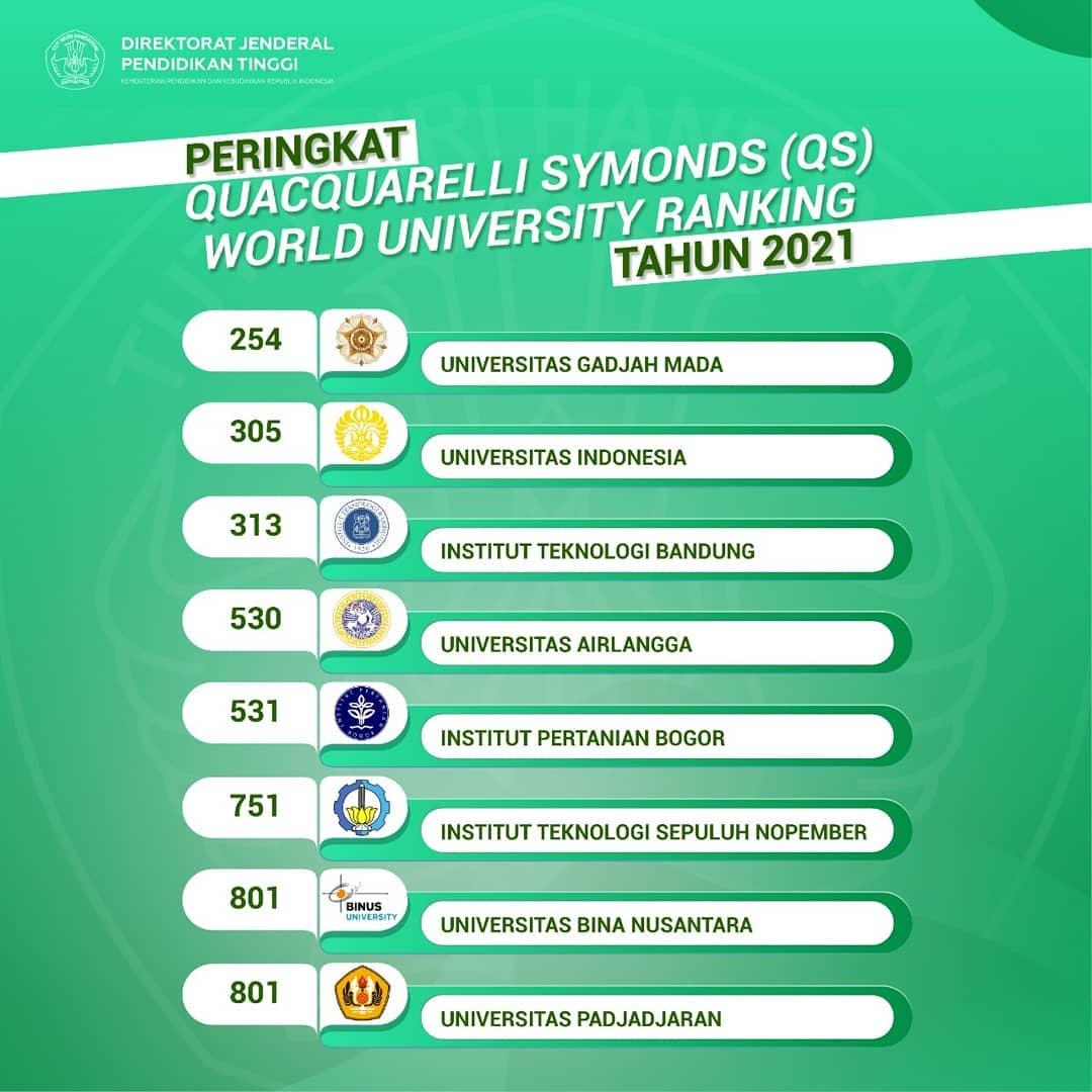 8 Kampus Terbaik di Indonesia Tahun 2021 Versi QS World ...