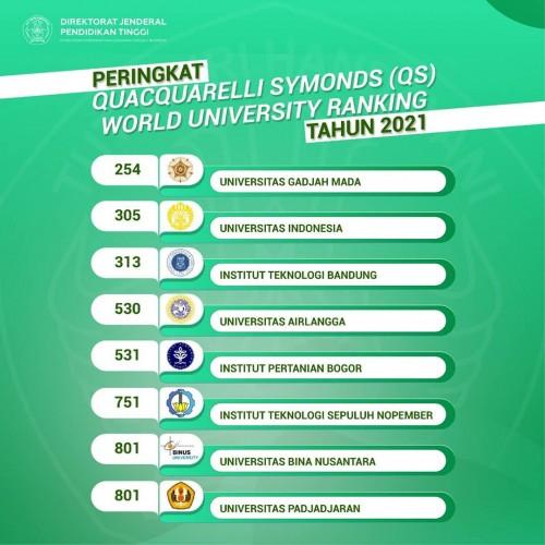 8 Kampus Terbaik di Indonesia Tahun 2021 Versi QS World University Ranking, Mana Saja?