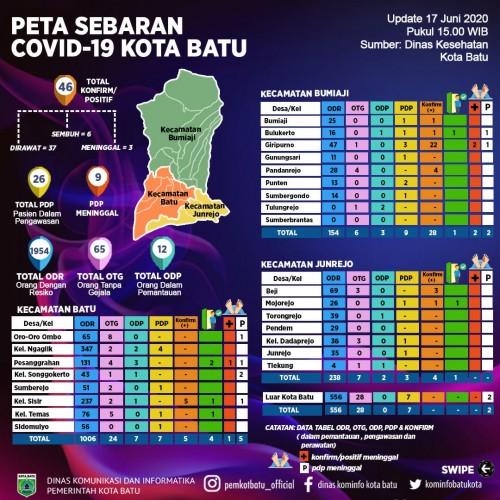 2 ASN Kota Batu Positif Covid-19, Ada Riwayat Perjalanan ke Surabaya