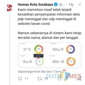 """Pemkot Surabaya """"Sembunyikan"""" Data Korban Meninggal PDP? Ratusan Cuma Ditulis Tiga"""