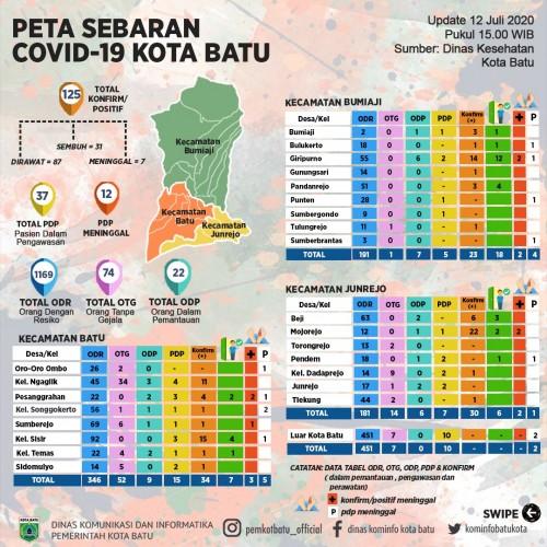 Update Covid-19 Kota Batu, Tambah 4 Positif, 1 Sembuh, Total 125 Terkonfirmasi