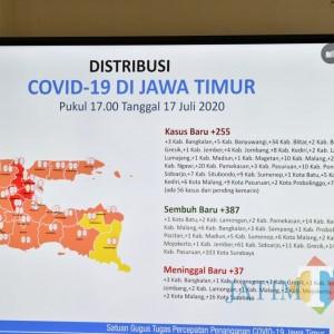Update Covid-19 Jawa Timur: 387 Sembuh dan 255 Kasus Baru, Khofifah Minta Warga Tak Lengah