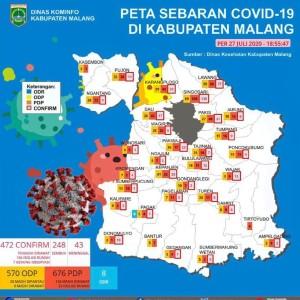 Menjelang Akhir Juli, Angka Kasus Covid-19 di Kabupaten Malang Nyaris Tembus 500 Kasus