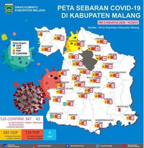 Tambah 4 Pasien, Jumlah Kasus Positif Covid-19 di Kabupaten Malang jadi 520 Kasus