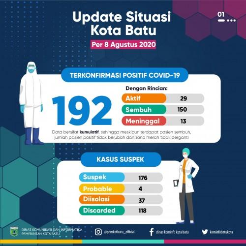 Update kondisi pasien Covid-19 di Kota Batu. (Foto: Pemkot Batu)