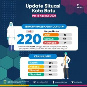 Tambah Jadi 23 Orang ASN dan Pegawai Pemkot Batu Positif Covid-19, Total 220 Kasus