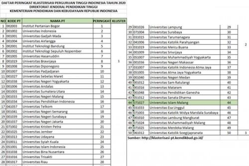 Pertama Kalinya, Kampus NU di Malang Kalahkan Peringkat Universitas Milik Muhammadiyah