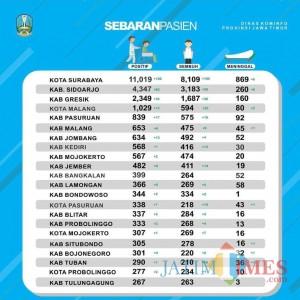 6 Kasus Baru dari 6 Kecamatan, Mayoritas Pasien Covid-19 di Kabupaten Malang Masih Dirawat