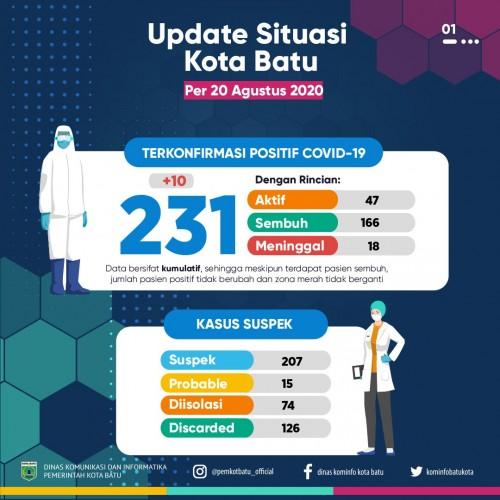 Update situasi covid di Kota Batu,Kamis (20/8/2020). (Foto: Pemkot Batu)