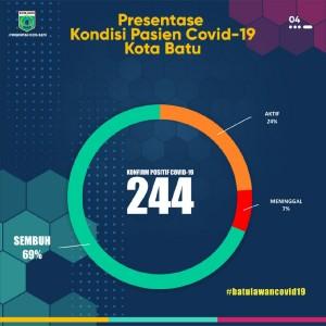 Jumlah Positif Covid-19 Akumulatif Tembus 244, Tambahan Sehari 7 Orang di Kota Batu