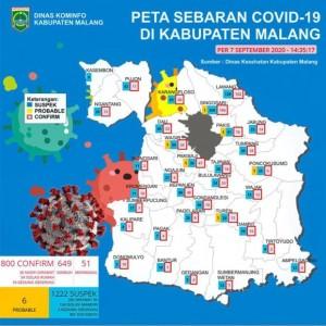 Tambah 7 Pasien, Jumlah Positif Covid-19 di Kabupaten Malang Genap 800 Kasus