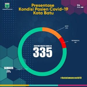 Update Covid-19 Kota Batu: Angka Kumulatif Kasus Capai 335