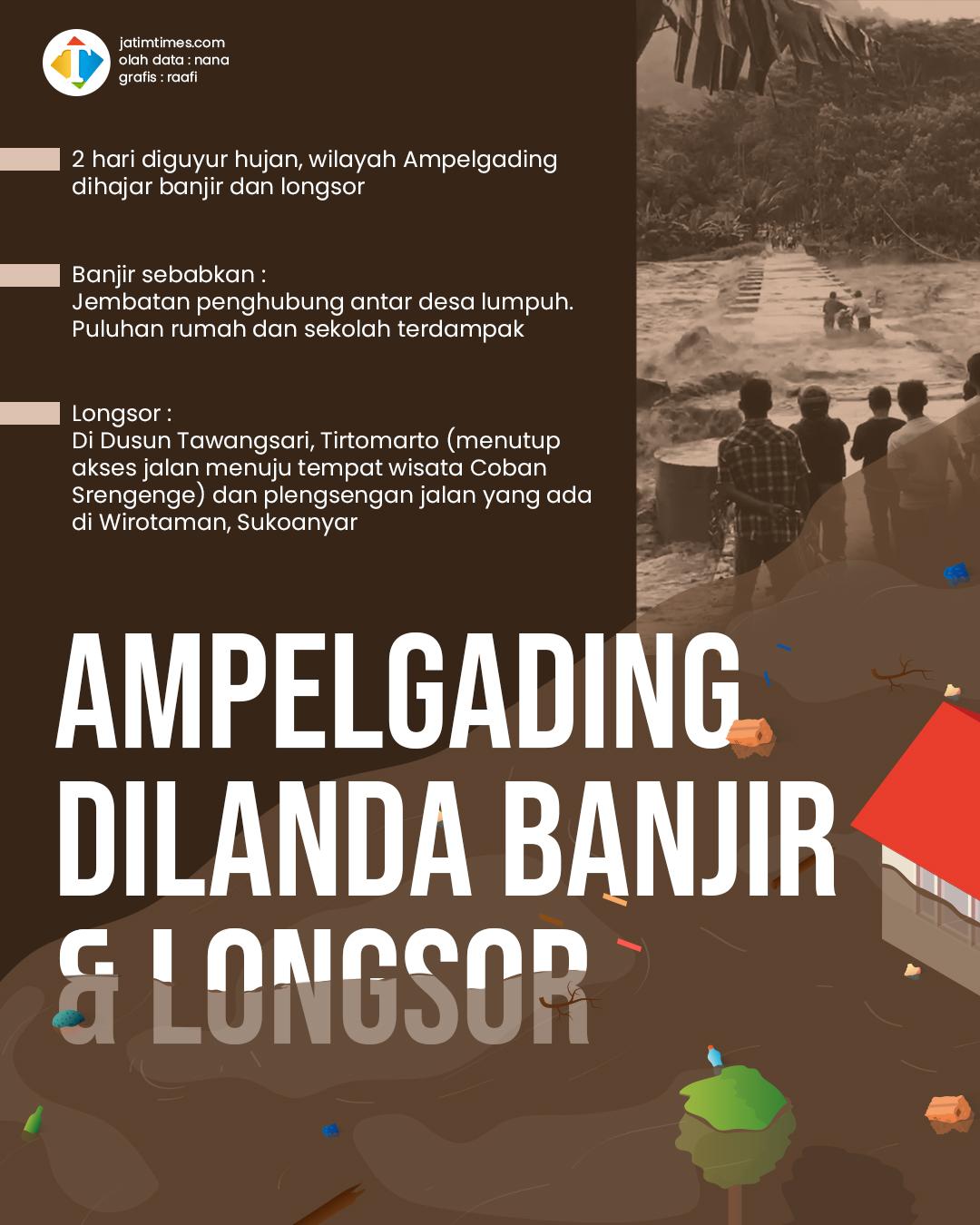 Ampelgading Diguyur Hujan Lebat, Jembatan Penghubung Antar Desa Lumpuh