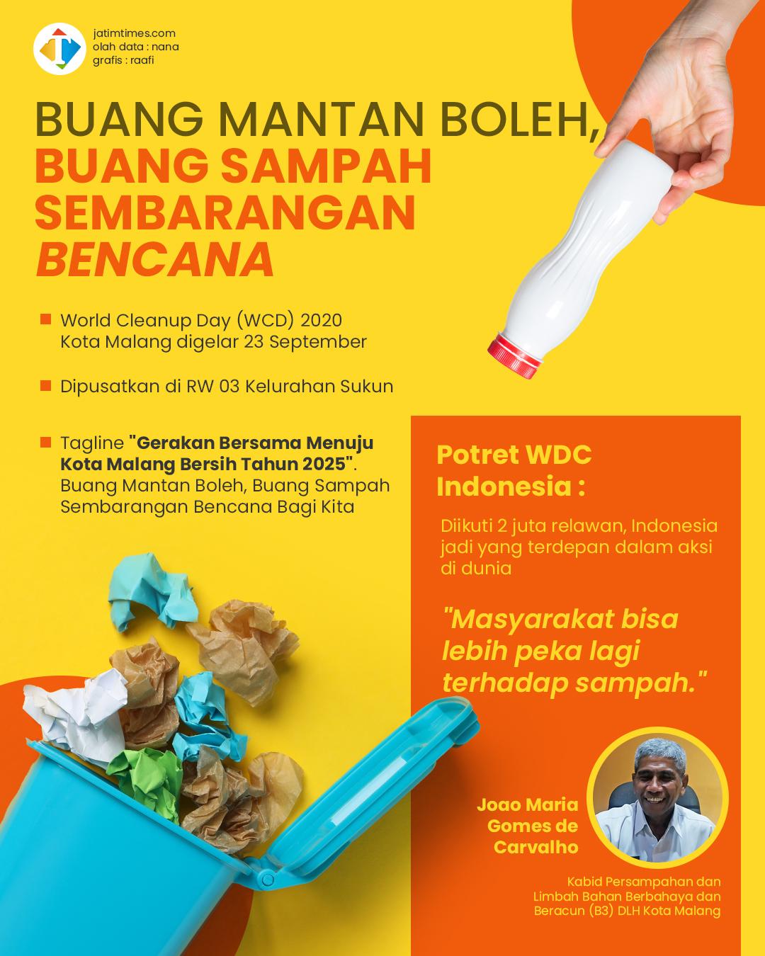 Besok, World Cleanup Day 2020 Kota Malang Terpusat di RW 03 Kelurahan Sukun