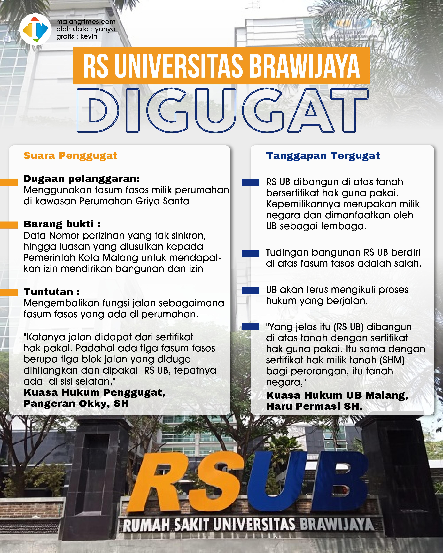 Diduga Salahi Aturan dan Gunakan Fasum Fasos Perumahan, RS UB Digugat