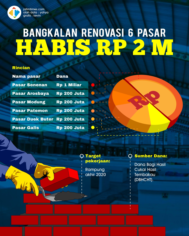 Renovasi 6 Pasar Pemkab Bangkalan Habiskan Anggaran Rp 2 Miliar Jatim Times