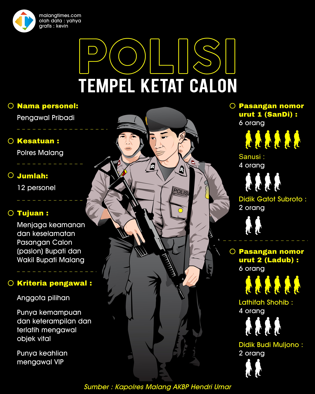 Polres Malang Siapkan 12 Pengawal Pribadi untuk Dua Paslon Bupati dan Wakil Bupati