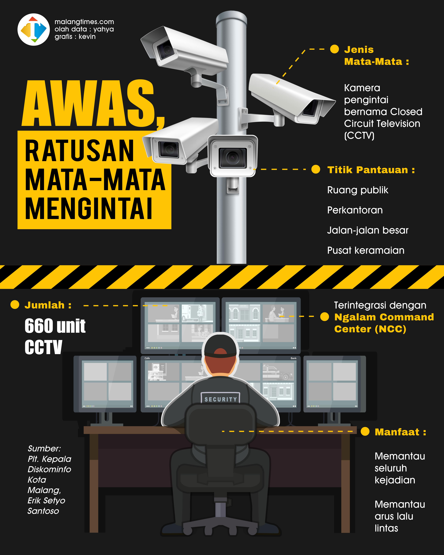 Pantau Kawasan Publik Kota Malang, Andalkan 660 CCTV
