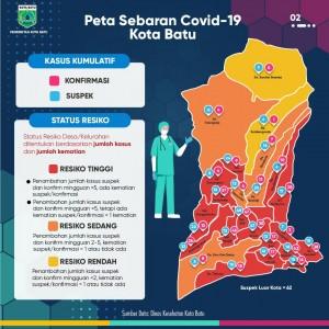 Update Covid-19 Kota Batu: Kini, Kecamatan Junrejo Seluruhnya Zona Merah