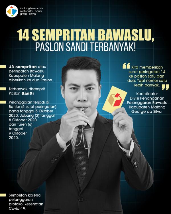 14 Surat Peringatan Dikeluarkan Bawaslu Kabupaten Malang, Paslon SanDi Terbanyak