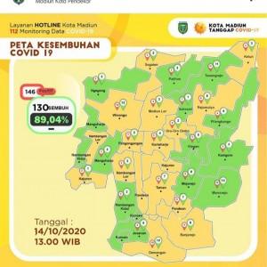 Pasien Sembuh Covid-19 di Kota Madiun Sudah Mencapai 89,04%