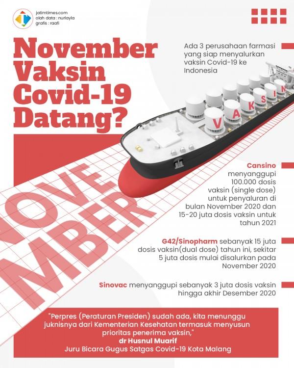 November Vaksin Covid-19 Datang, Proses Distribusi di Kota Malang Tunggu Juknis dari Pusat