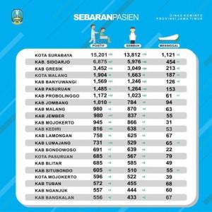 """Kabupaten Malang dan Jember """"Bersaing"""" di Posisi 10 Besar Kasus Covid-19 Jawa Timur"""