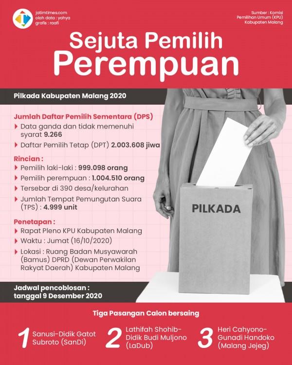 KPU Kabupaten Malang Tetapkan 2.003.608 Pemilih, Perempuan Lebih Banyak