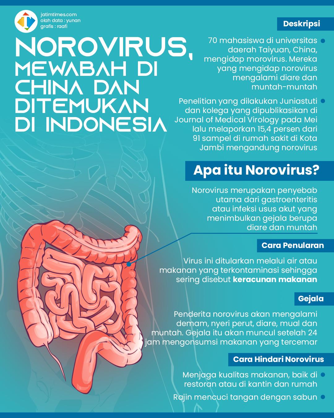 Mewabah di China, Nyatanya Juga Ditemukan di Indonesia, Apa Itu Norovirus?  | Jatim TIMES