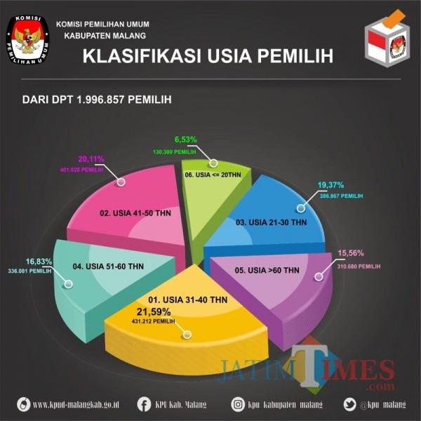 Grafis klasifikasi usia pemilih di Kabupaten Malang pada tahun 2019 silam. (Foto : KPU Kabupaten Malang for MalangTIMES)