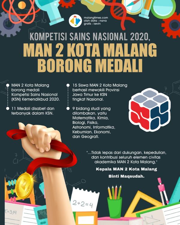 Medali KSN Kemendikbud 2020 Diborong Provinsi Jatim dan MAN 2 Kota Malang