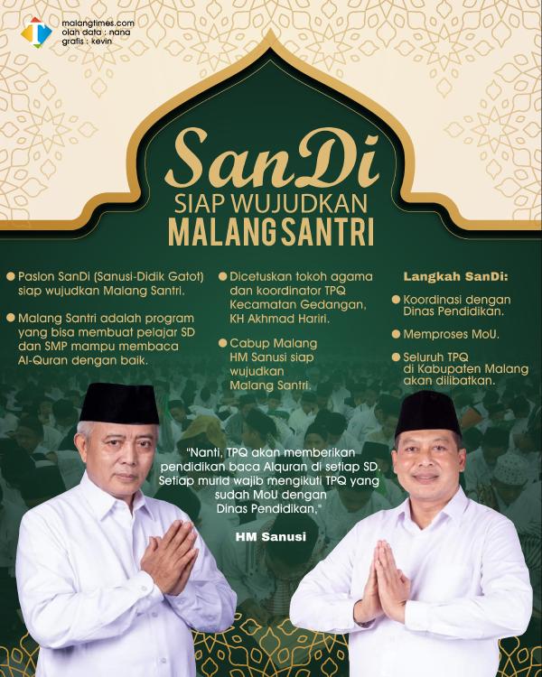 Realisasikan Malang Santri, Paslon SanDi Bakal Jalin MoU Dengan TPQ