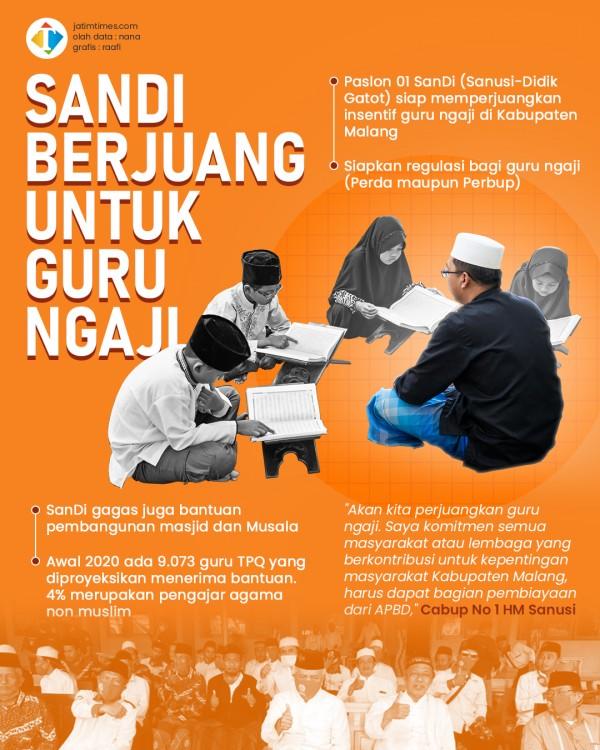 Peringati Hari Santri, Paslon SanDi Bakal Tingkatkan Insentif Guru TPQ