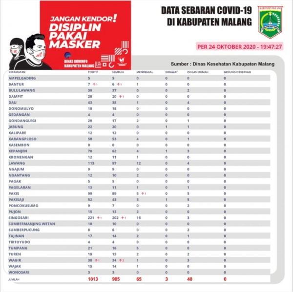 Data sebaran kasus covid-19 di Kabupaten Malang periode 24 Oktober 2020. (Foto : Istimewa)