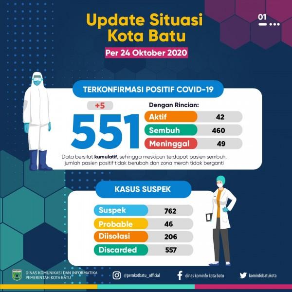 Update situasi covid di Kota Batu per 24 Oktober 2020. (Foto: Pemkot Batu)