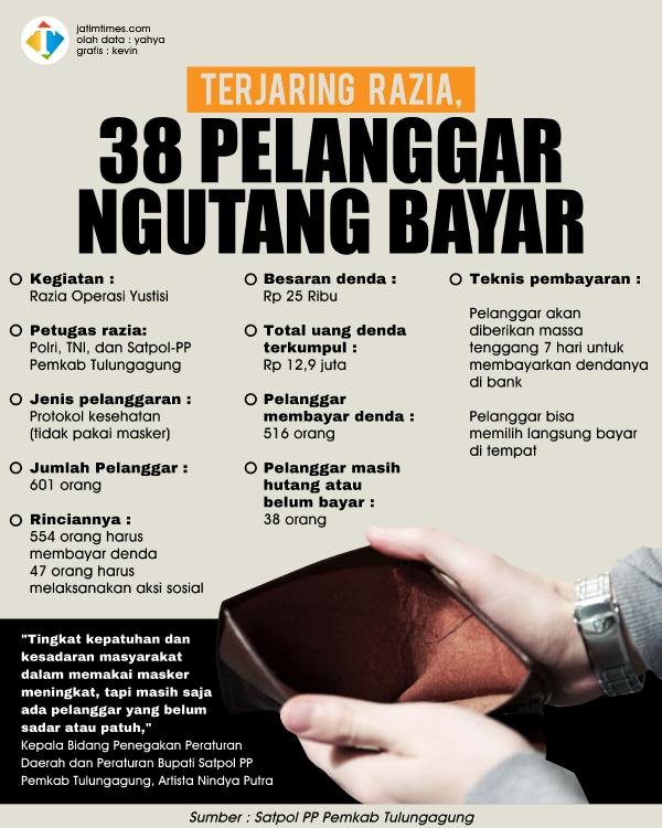 Terjaring-Razia-38-Pelanggar-Ngutang-Bayar_380f5288da6dbe980.png