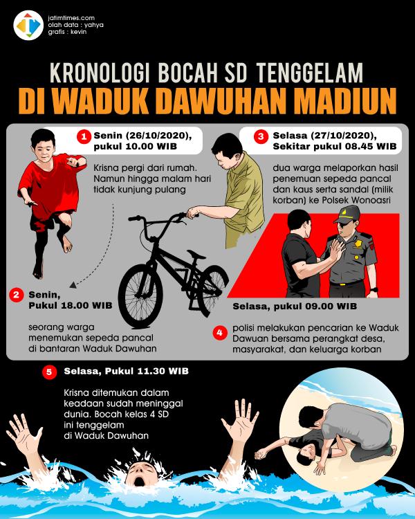 Kronologi-Bocah-SD-Tenggelam-di-Waduk-Dawuhan-Madiun7a448cc5c6627d49.png