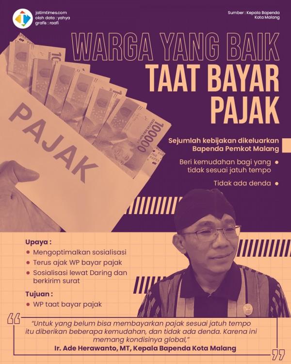 Genjot Angka Kepatuhan WP di Tengah Pandemi, Begini Upaya Bapenda Kota Malang