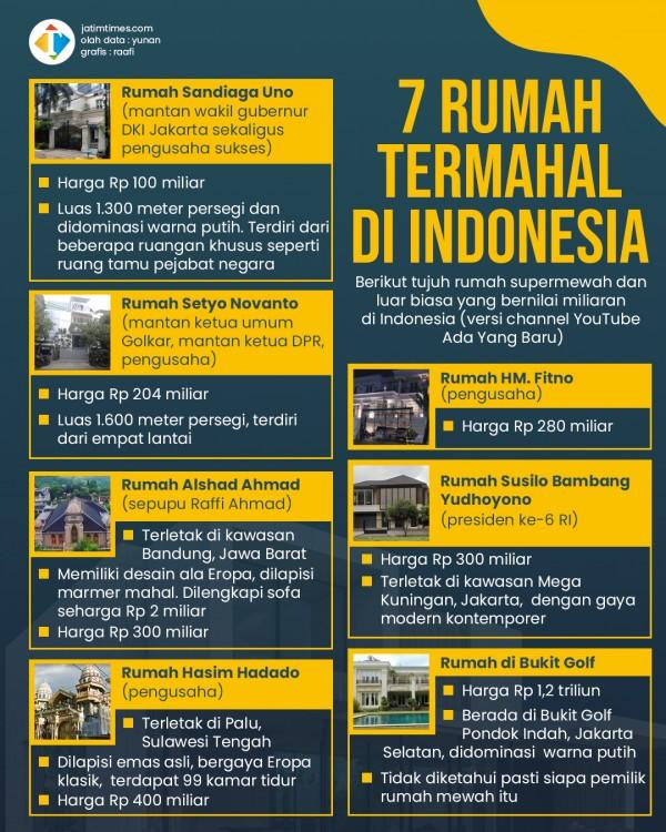 Ini Tujuh Rumah Termahal di Indonesia, Ada Yang Seharga Rp 1 Triliun Lebih