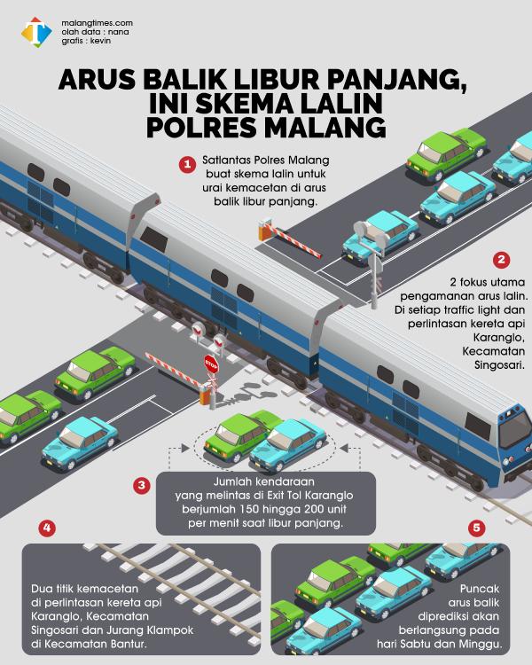 Jelang Arus Balik Libur Panjang, Satlantas Polres Malang Siapkan Skema Atasi Kemacetan