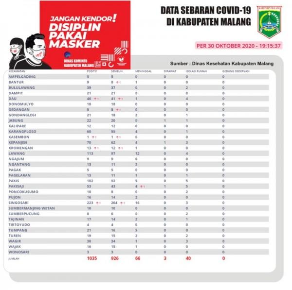 Data sebaran kasus Covid-19 di Kabupaten Malang periode 30 Oktober 2020 (Foto : Istimewa)