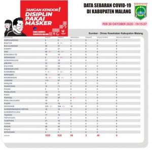 Satu Lagi Pasien Covid-19 di Kabupaten Malang Meninggal Dunia