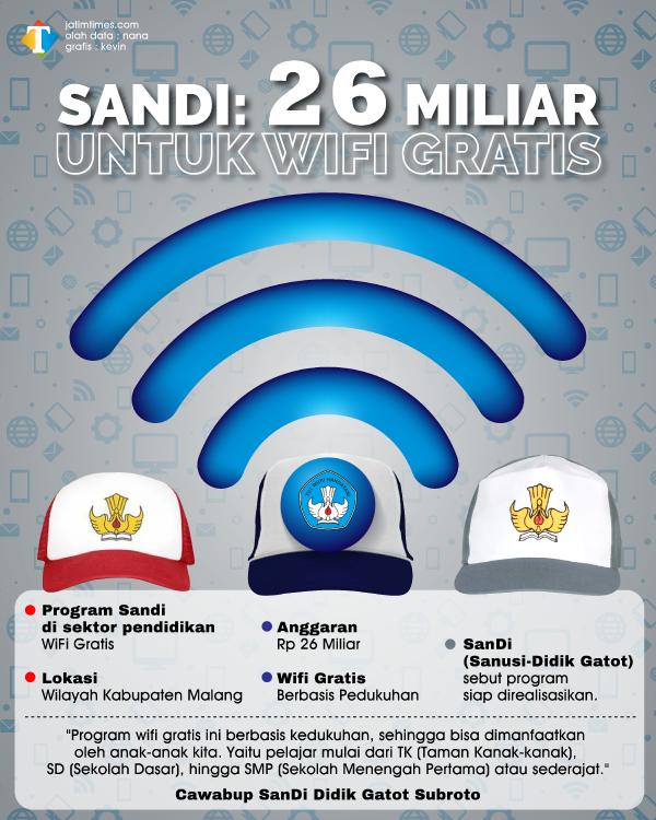 SANDI-26-MILIAR-UNTUK-WIFI-GRATIS---jatim_1129e1dcbc7d0bf67.png