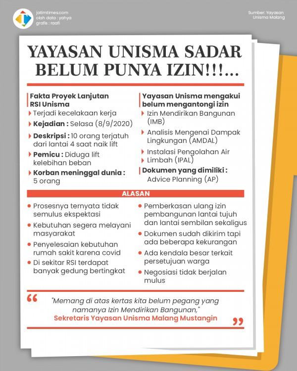Yayasan Unisma Akui belum Kantongi Izin Pembangunan RSI, Negosiasi tidak Berjalan Mulus