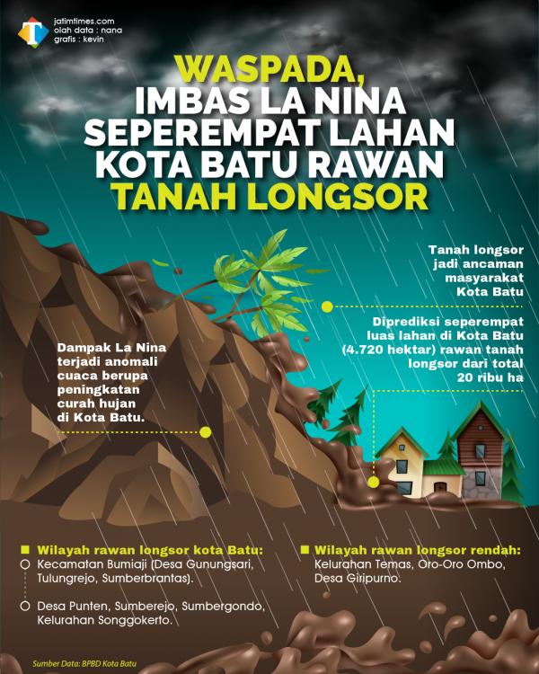 Imbas La Nina, Seperempat Luas Lahan Kota Batu Rawan Tanah Longsor